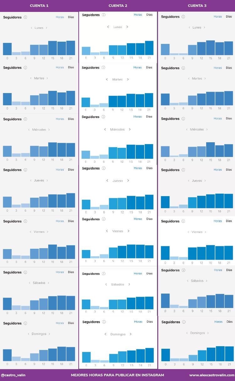 comparando cuentas para analizar la mejor hora de publicar en Instagram