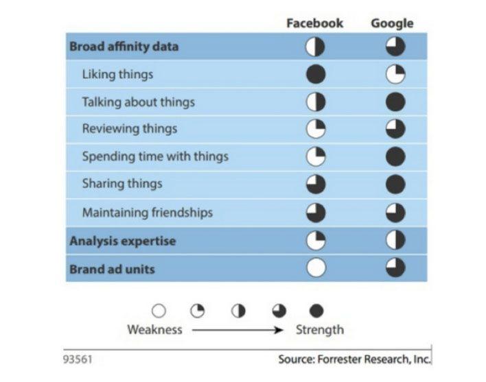 Afinidad Google y Facebook