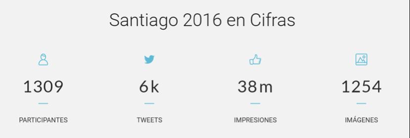 Digital Marketing Day Santiago
