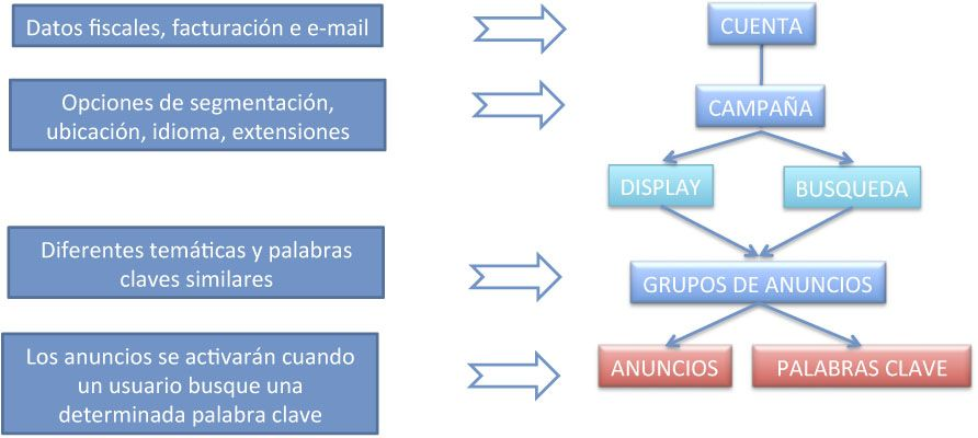 Diseño y flujograma de una campaña en Google Adwords
