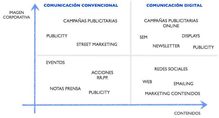 Matriz para posicionar todos los atributos de la comunicación 2.0