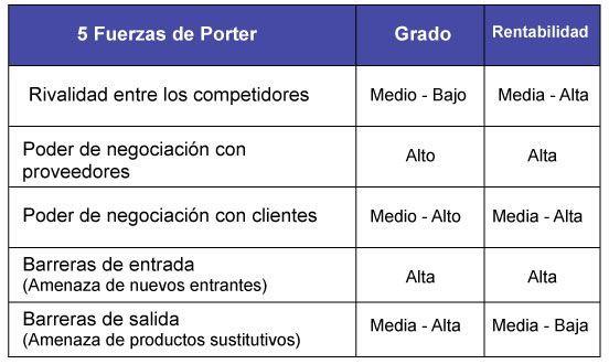 Herramientas Claves Plan De Marketing Ii Analisis Porter O Matriz