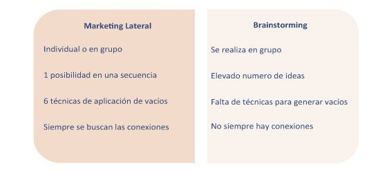 MArketing lateral y brainstorming