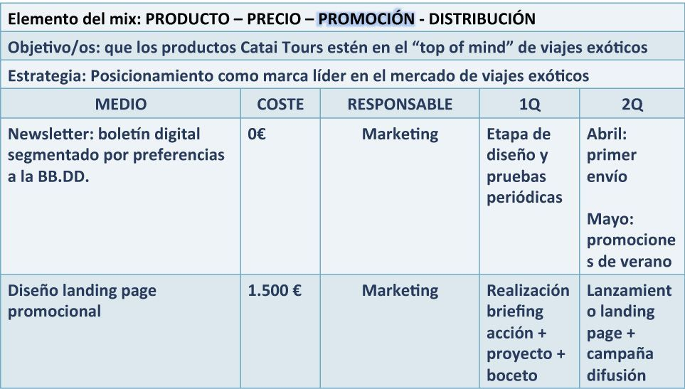 ficha plan de las acciones de marketing