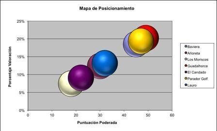 mapa posicionamiento mercado