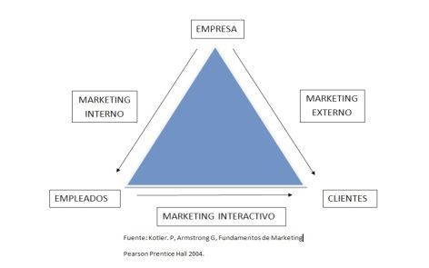 gráfico sobre marketing_interno
