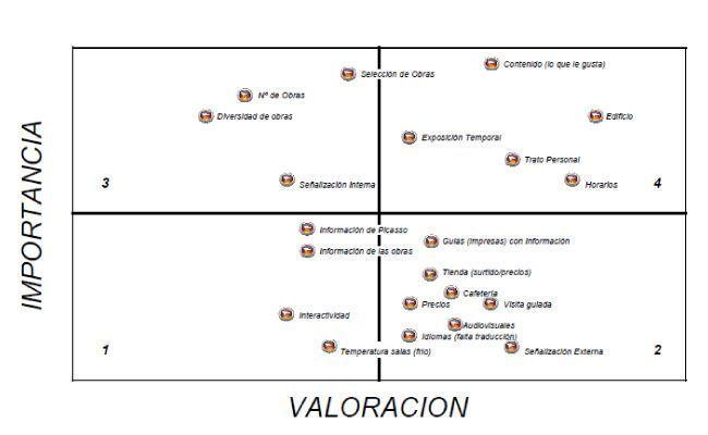matriz desempeño_importancia
