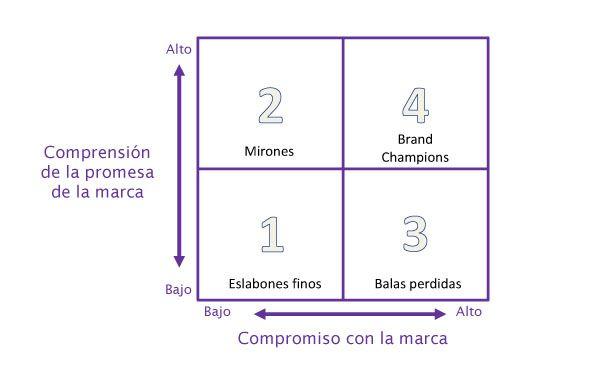 matriz internal branding