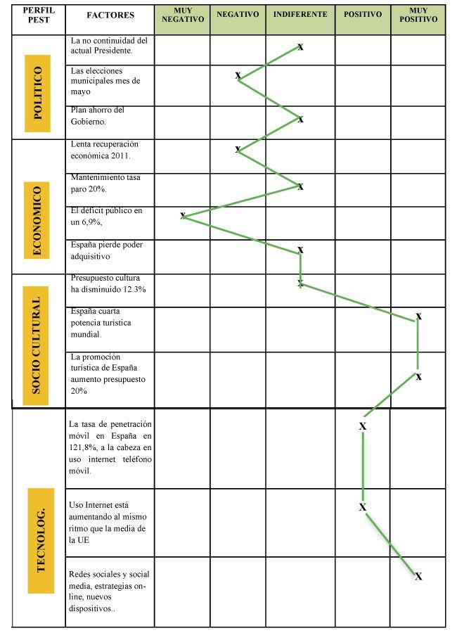 Matriz análisis PEST