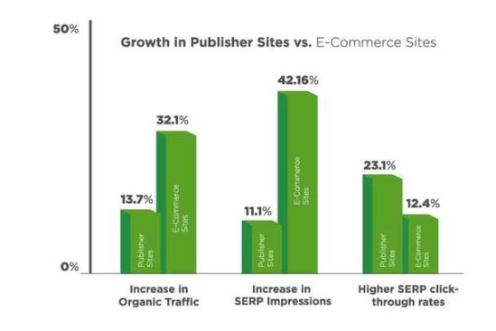resultados estudio AMP e-commerce